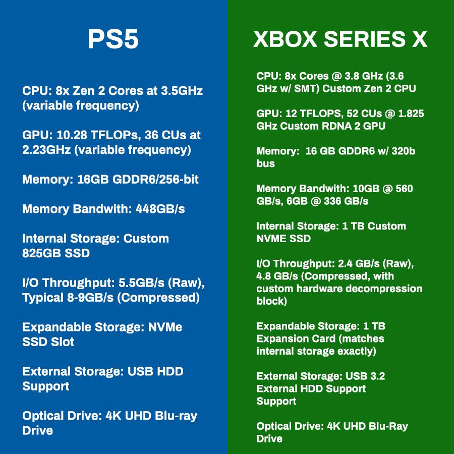 PS5 & Xbox Series Specifications Side By Side