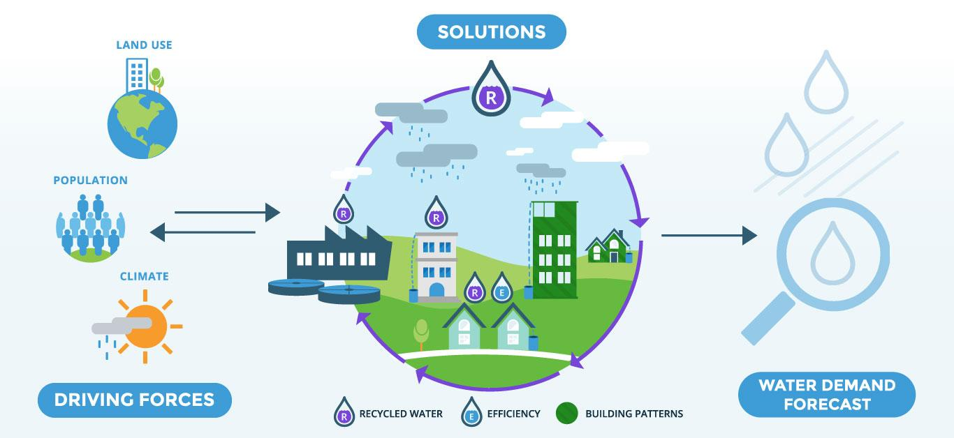 Water-Conservation-Model-Water-Cycle