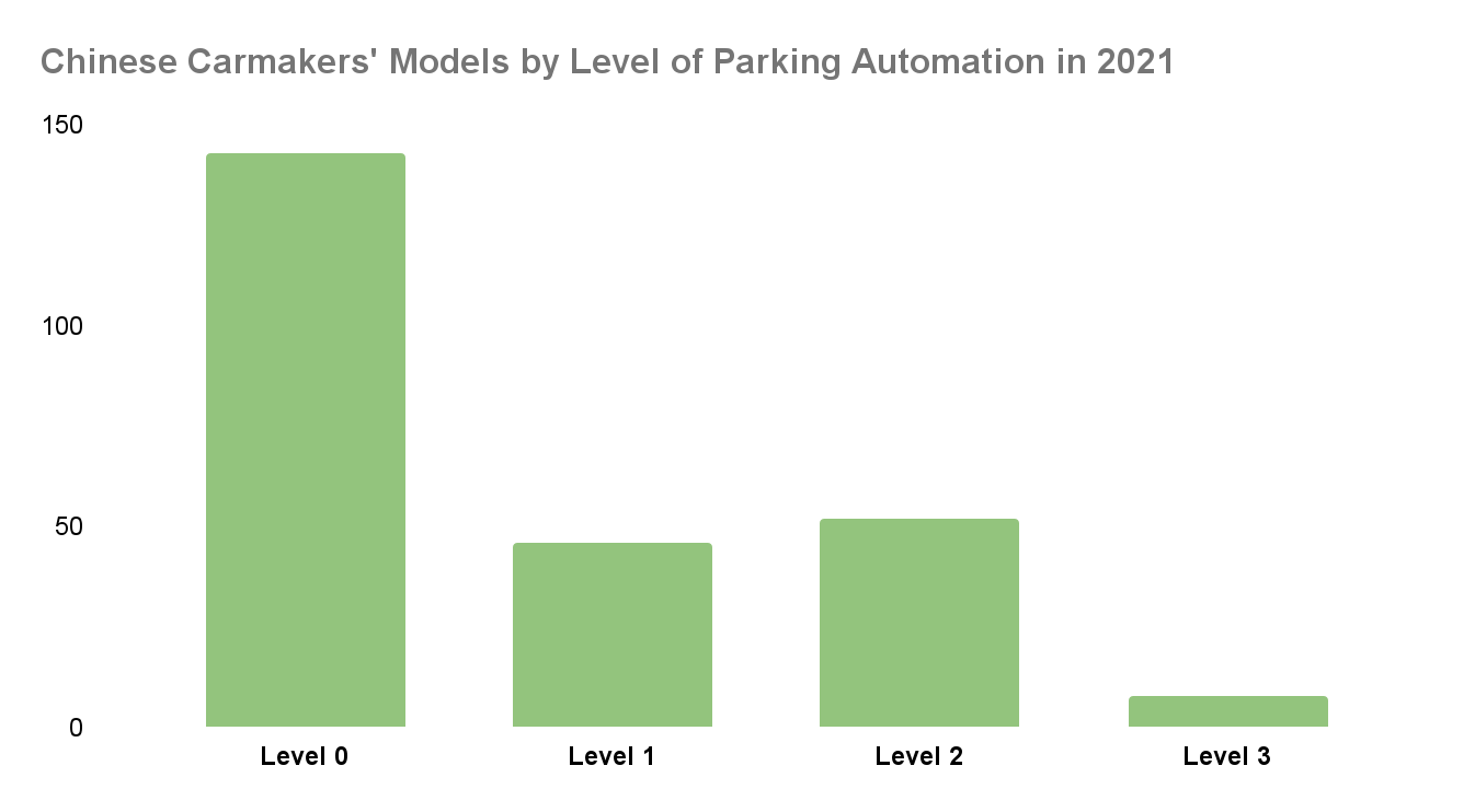 Autonomous Parking is now the fastest growing SAE Lv.3 feature from Chinese Carmakers 3