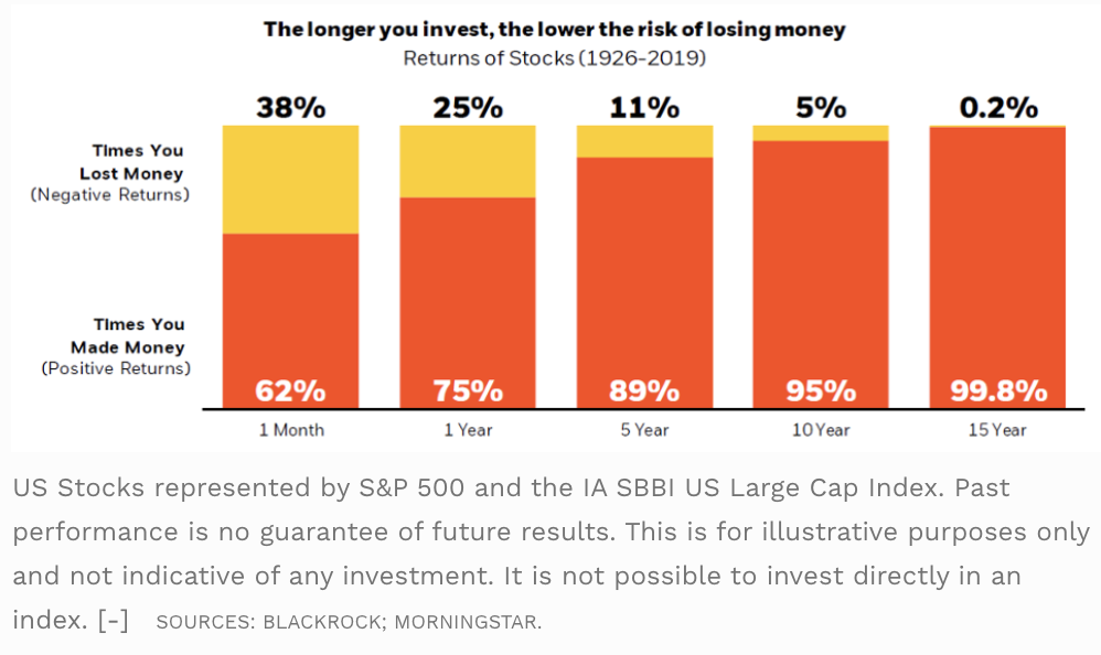 The longer you invest, the lower the risk of losing money  Returns of Stocks (1926-2019)  38%  Times You  Lost Money  (N egative Returns)  Times You  Made Money  (Positive Returns)  62%  1 Month  25%  75%  1 Year  11%  89%  5 Year  5%  95%  10 Year  0.2%  99.8%  IS Year  US Stocks represented by S&P 500 and the IA SBBI US Large Cap Index. Past  performance is no guarantee of future results. This is for illustrative purposes only  and not indicative of any investment. It is not possible to invest directly in an  index. [-] SOURCES: BLACKROCK; MORNINGSTAR.