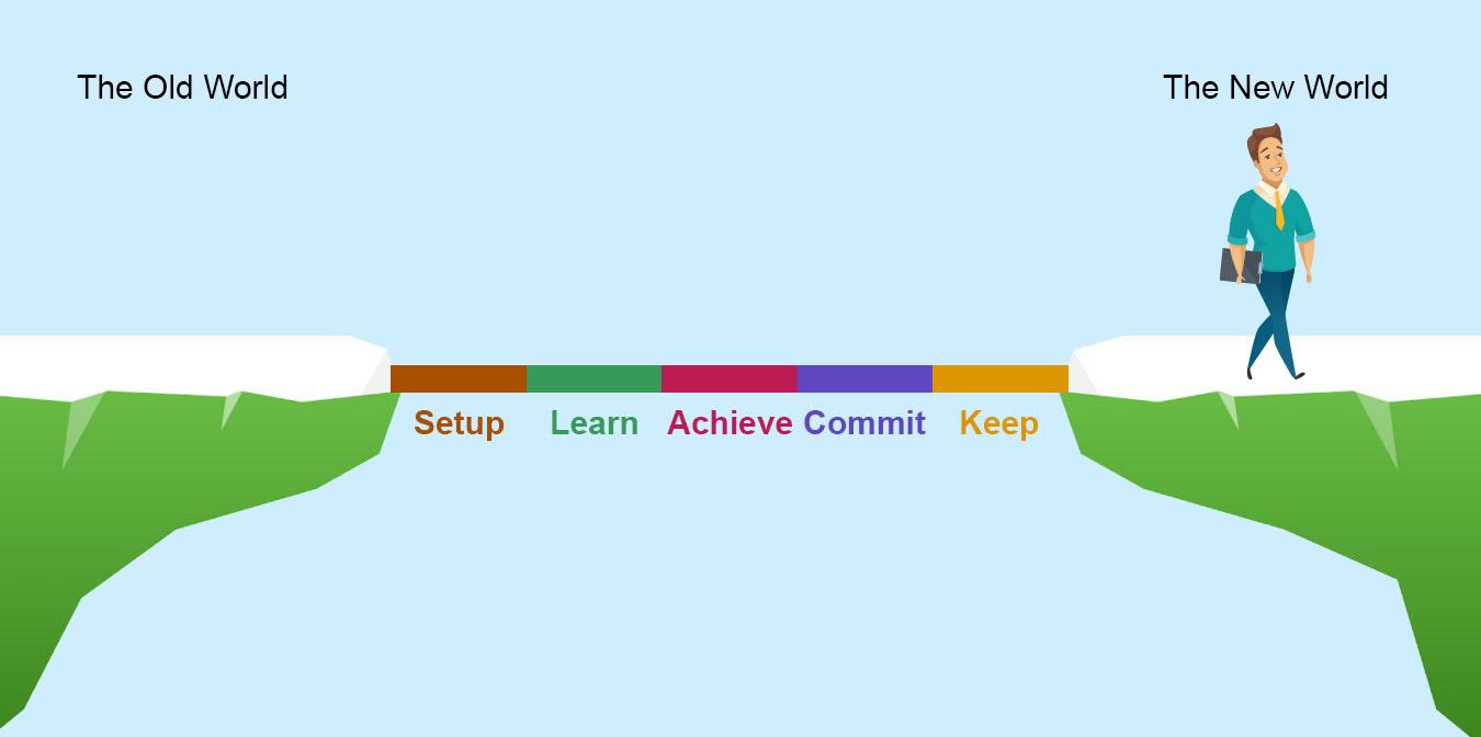 Setup Learn Achieve Commit Keep