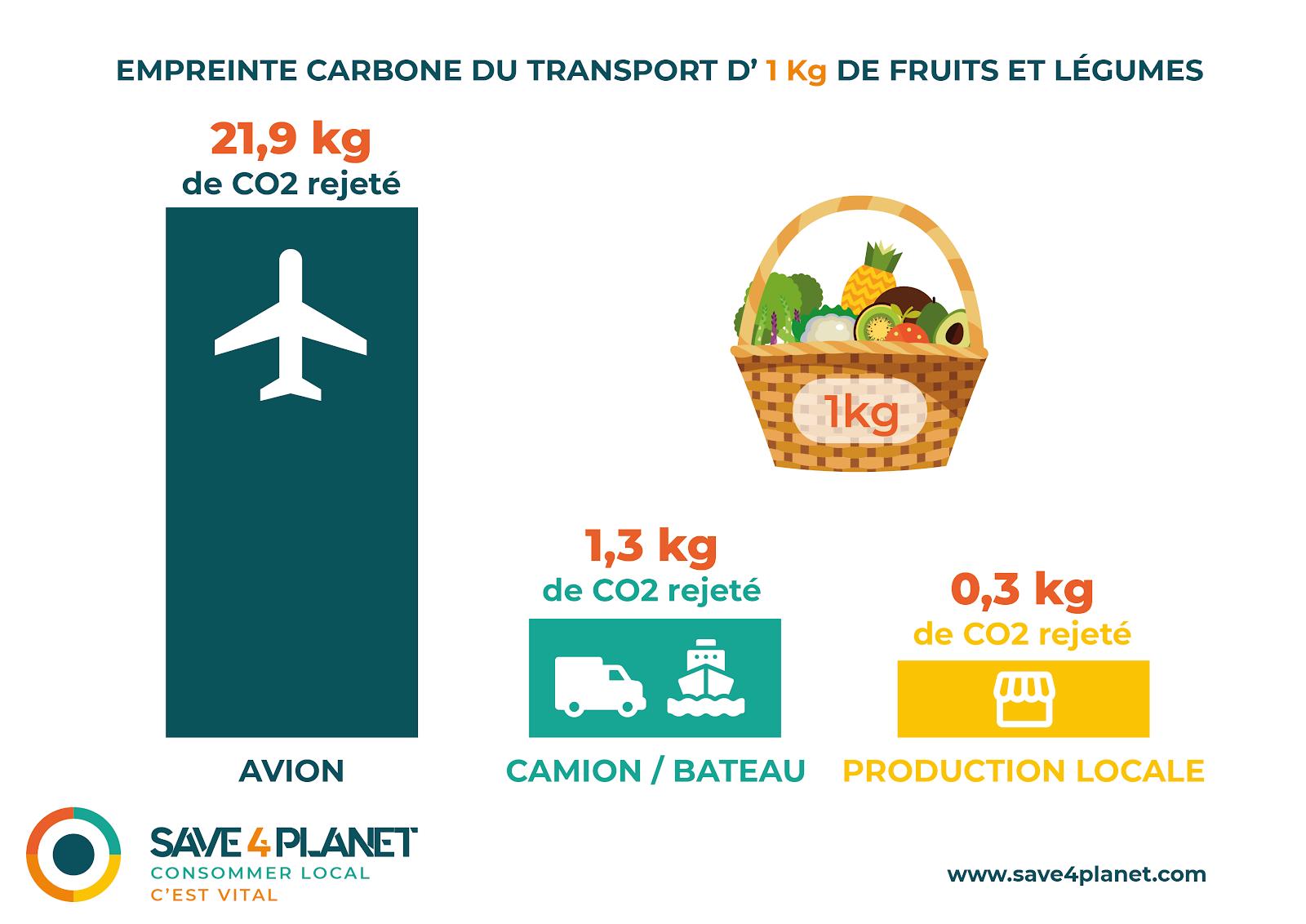 Image empreinte carbone transport 1 Kg de fruits et legumes schéma