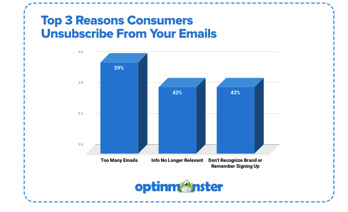 email unsubscribe stats