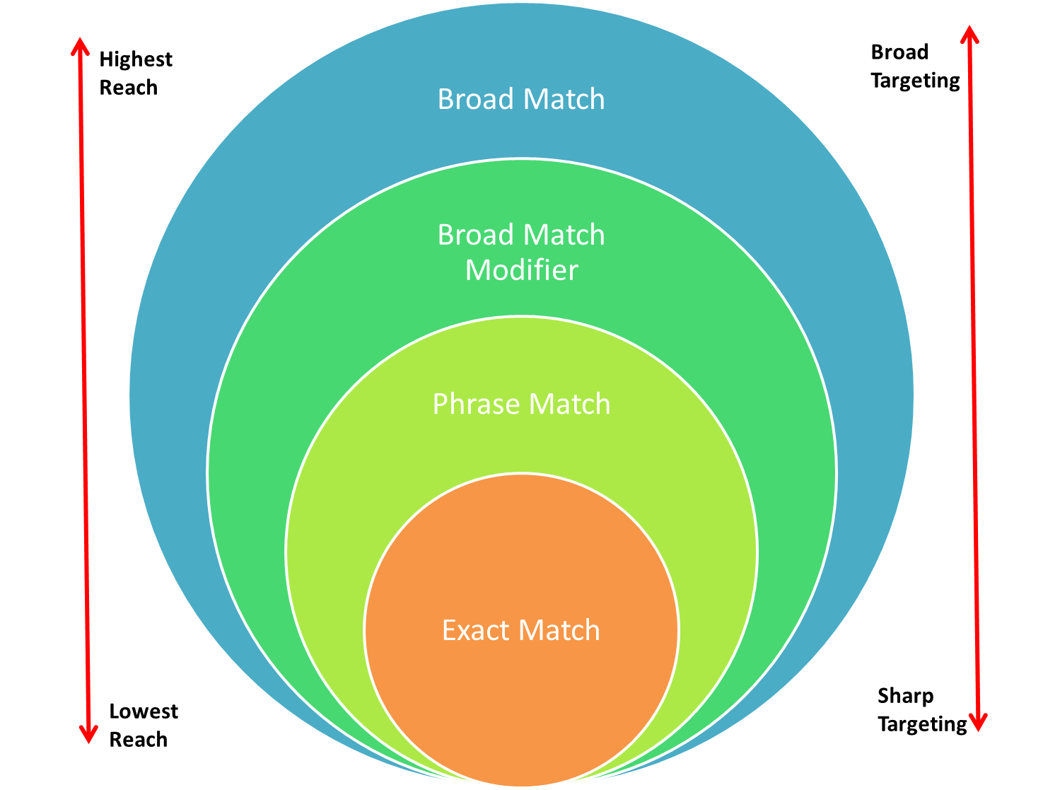 The colorful circle containing leads from broad match to exact match.