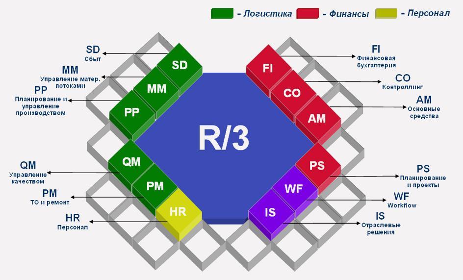 Узагальнена структура SAP R/3
