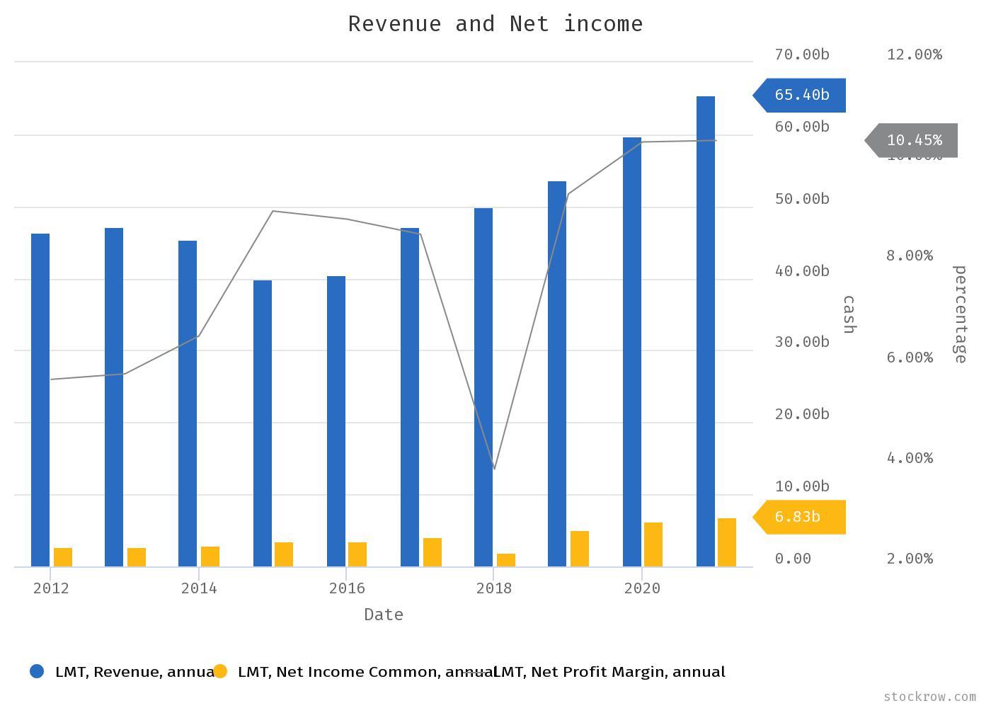 Lockheed Martin Stock Analysis, Revenue and Net Income