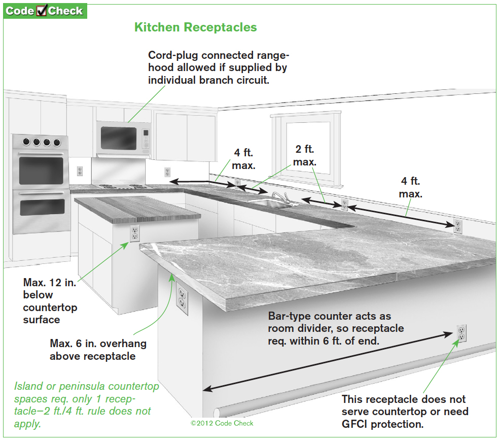 Nec Kitchen Countertop Outlet Spacing