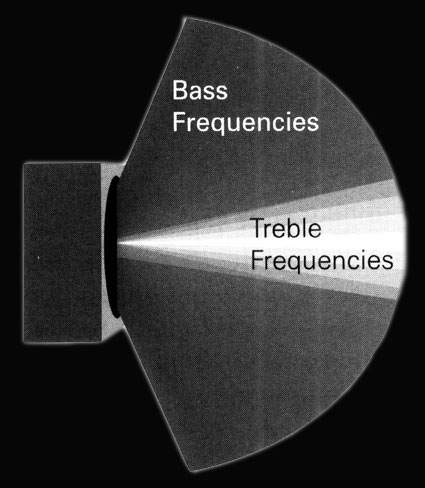 Frequency distribution from a speaker cone
