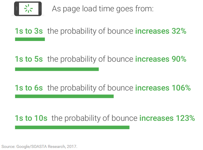 Bounce Rates vs Page Loading Times