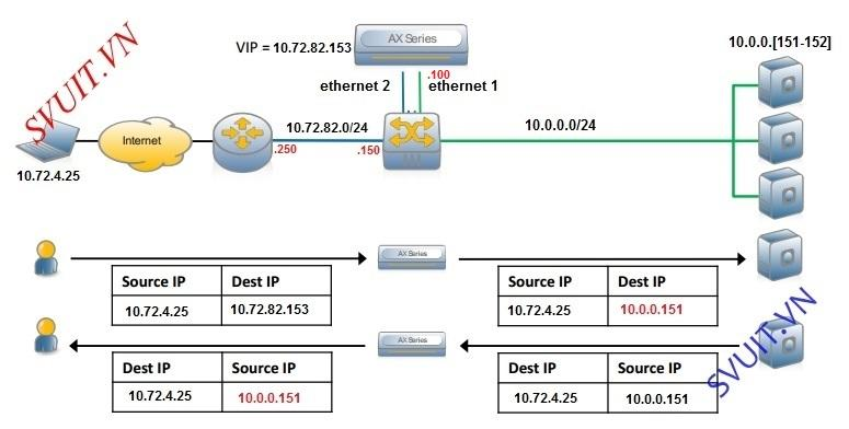 Configure A10 Networks Routed Mode (1)
