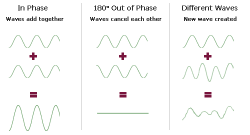 Phase and combining waves