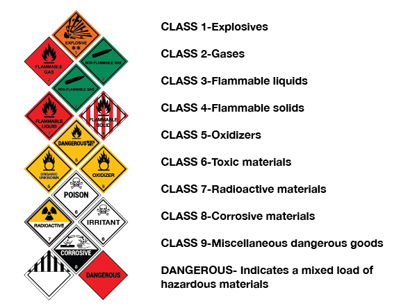 guide to classes of physical hazards