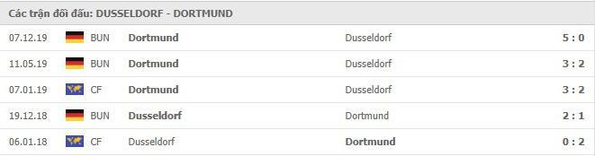 Thành tích đối đầu trong 5 trận gần nhất giữa 2 đội