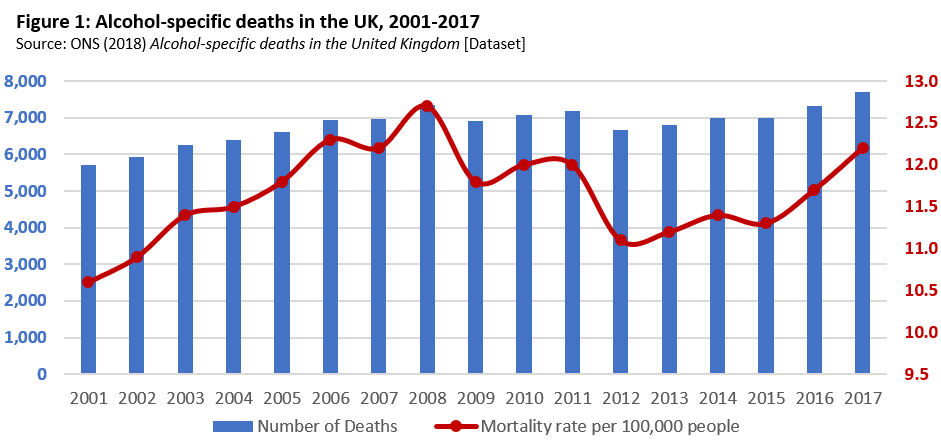 Alcohol specific deaths in the UK
