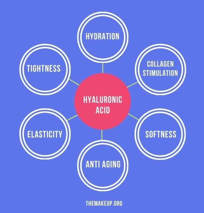 Hyaluronic acid and niacinamide