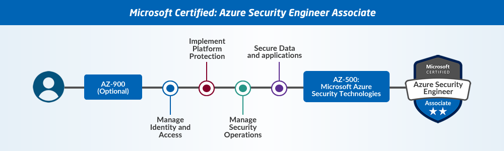 Guide to Microsoft Azure Certifications 4
