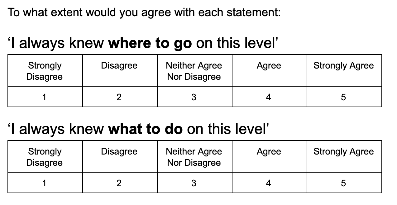Two rating scales. One asks 'I always knew where to go', one asks 'I always knew what to do'. The rating scale goes from Strongly Disagree to Strongly Agree