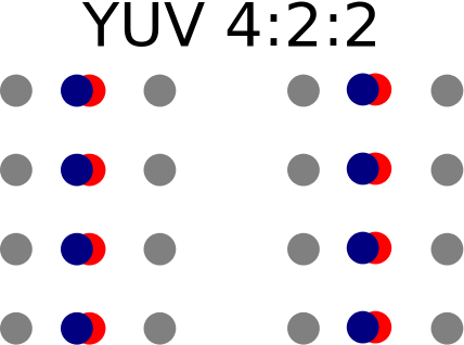yuv_geometry.png