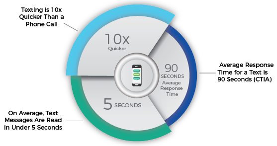 SMS Broadcast - Speed, Response, Read Rates