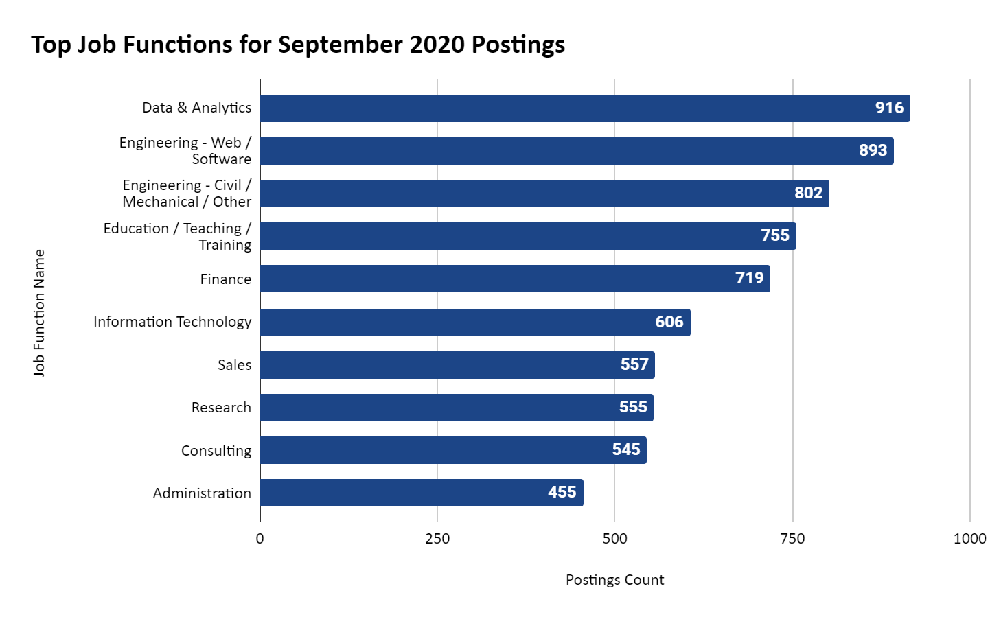 Horizontal Bar Chart showing the September 2020 postings in totals by top 10 job functions: Data & Analytics - 916; Engineering - Web / Software - 893; Engineering - Civil / Mechanical / Other - 802; Education / Teaching / Training - 755; Finance - 719; Information Technology - 606; Sales- 557; Research - 555; Consulting - 545; and Administration - 455.
