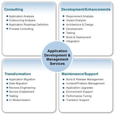 Image result for application development and management services