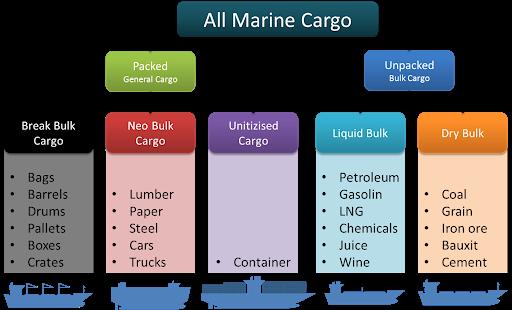 Marine Cargo | shippipedia