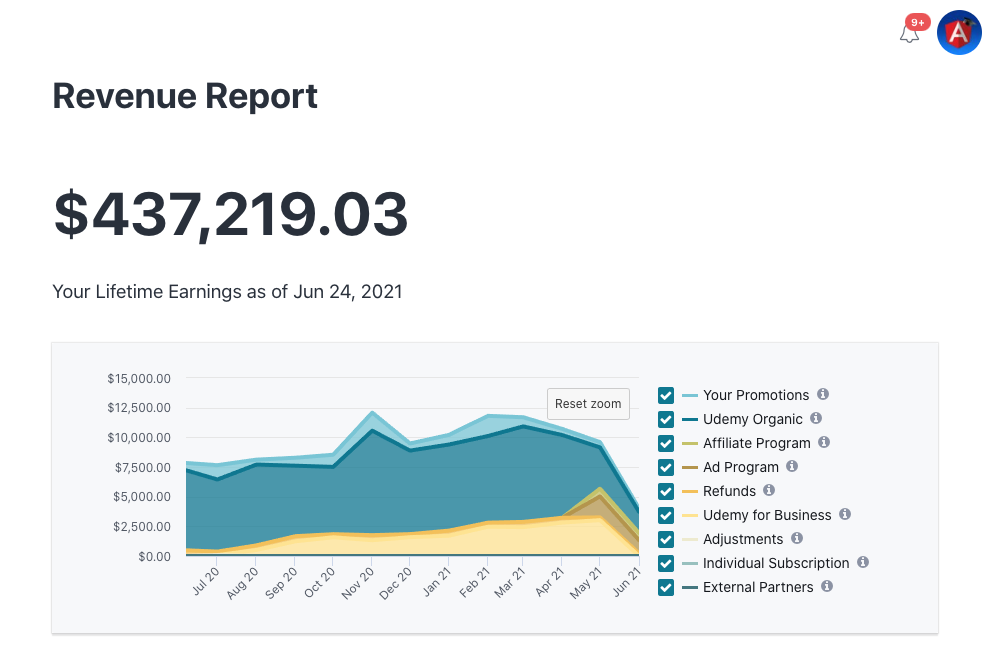 My total revenue (until today) on Udemy