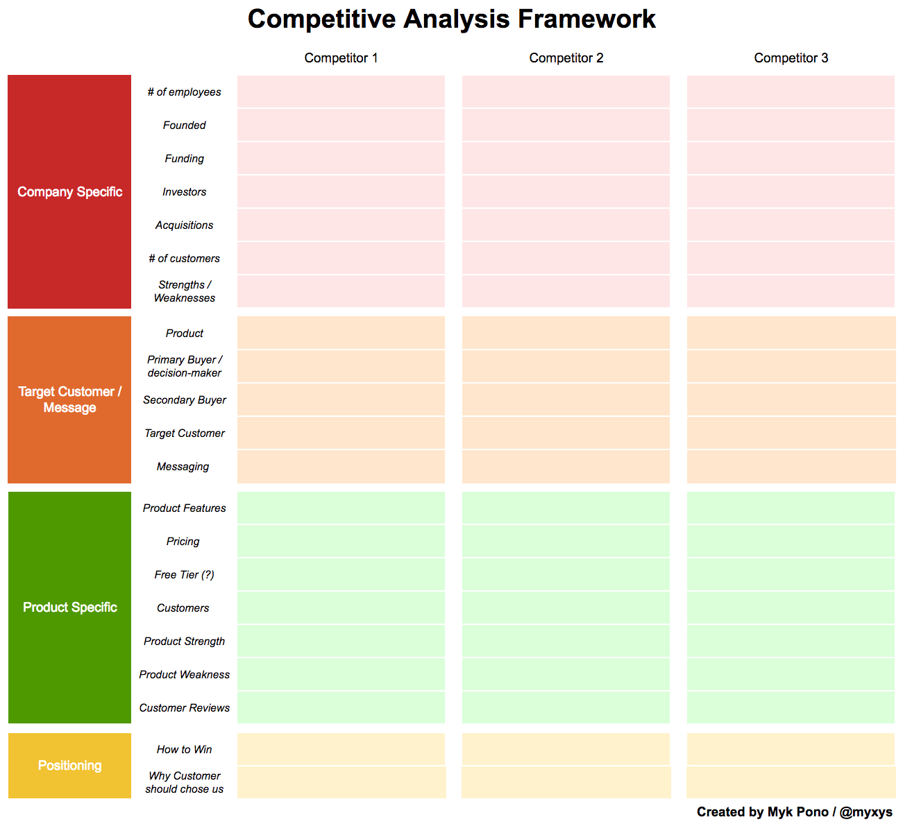 Competitive analysis for startups