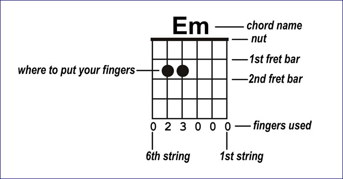 How-To-Play-The-E-Minor-Chord