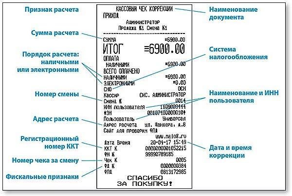 Как пробить чек коррекции наонлайн-кассе— обязательные реквизиты