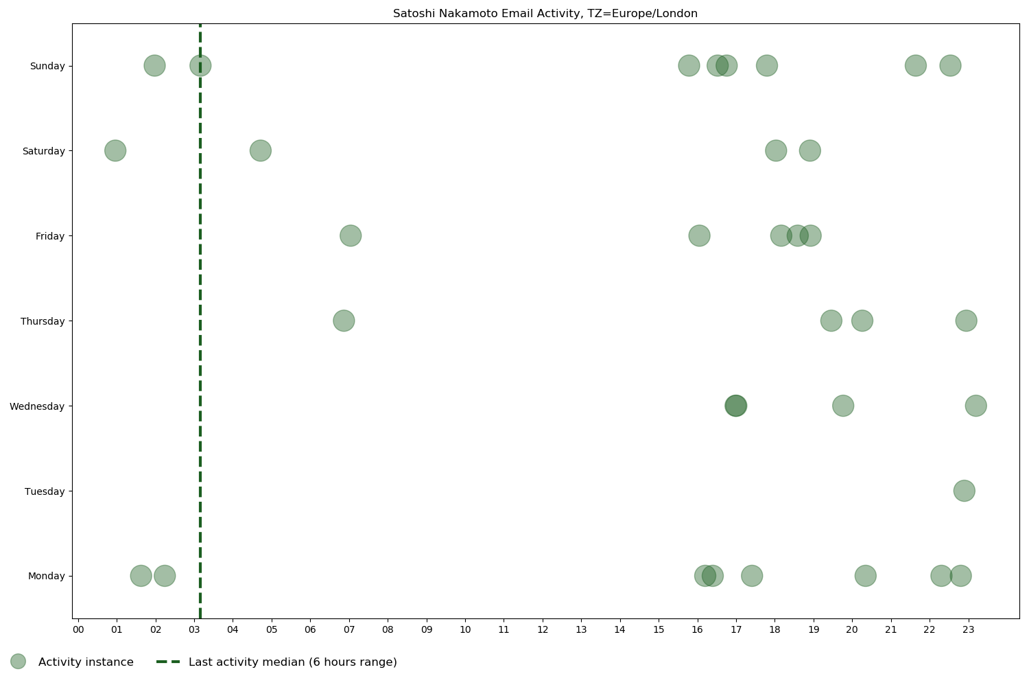 Scatter chart of Satoshi Nakamoto's email activity, from his first email on October 31, 2008 to his last one on December 13, 2010, based on day of the week and time of day in the Europe/London time zone.