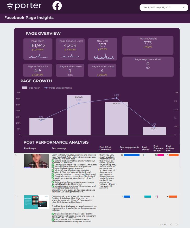 Social Media template: Facebook and Instagram Insights for Google Data Studio