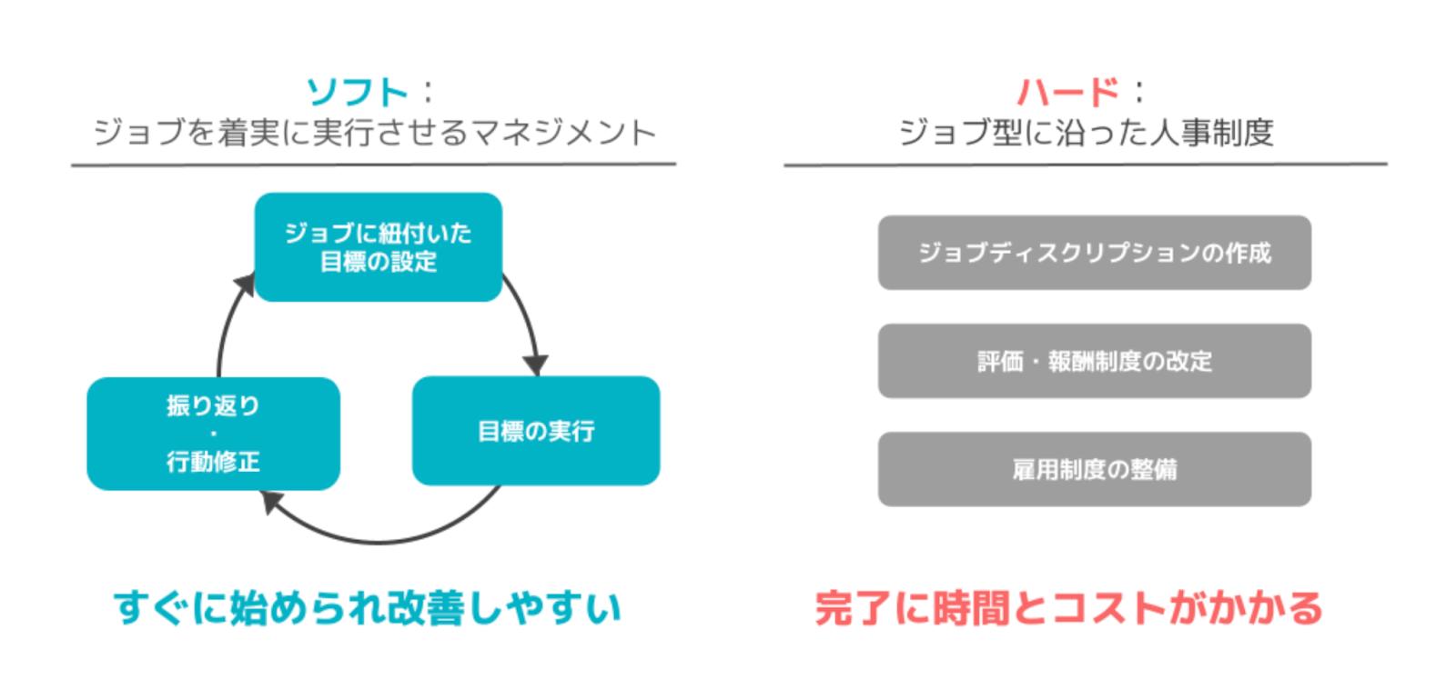 ジョブ型におけるソフトとハード