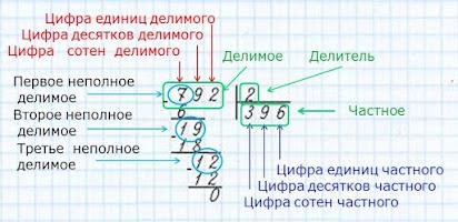 Онлайн калькулятор в столбик с остатком