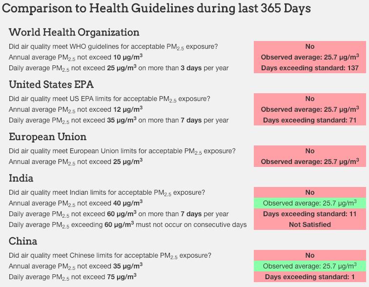 ภาพแสดงปริมาณ PM2.5 ที่แตกต่างกันระหว่างข้อกำหนดของ WHO และ ชาติประเทศอื่นๆ เช่น ไทย จีน และสหรัฐฯ