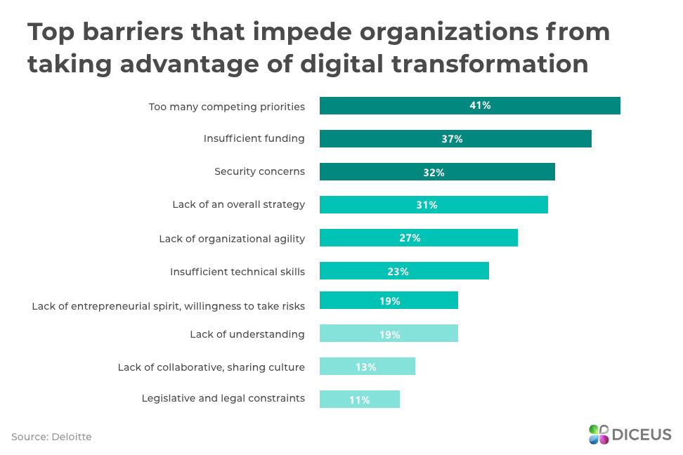 Top Barriers for Digital Transformation - Government