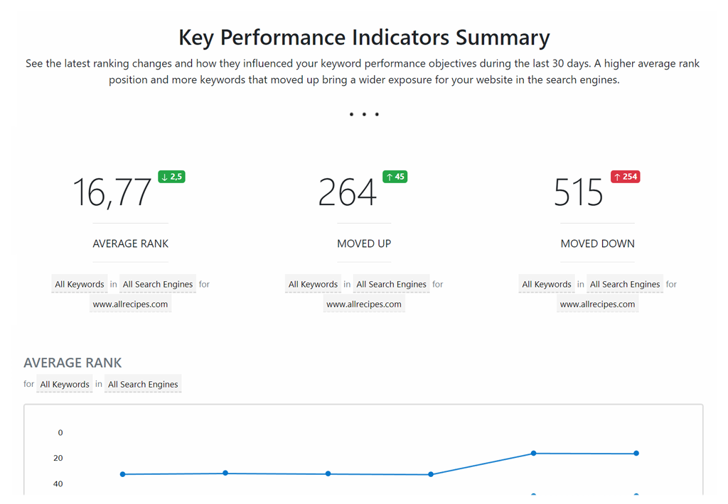 advanced web ranking keyword tracker