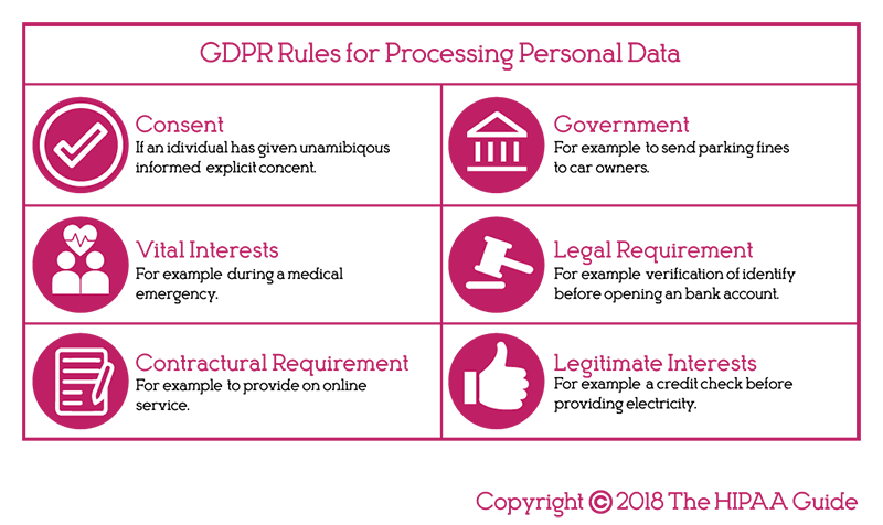 SwipedOn: The rules for personal data processing under GDPR