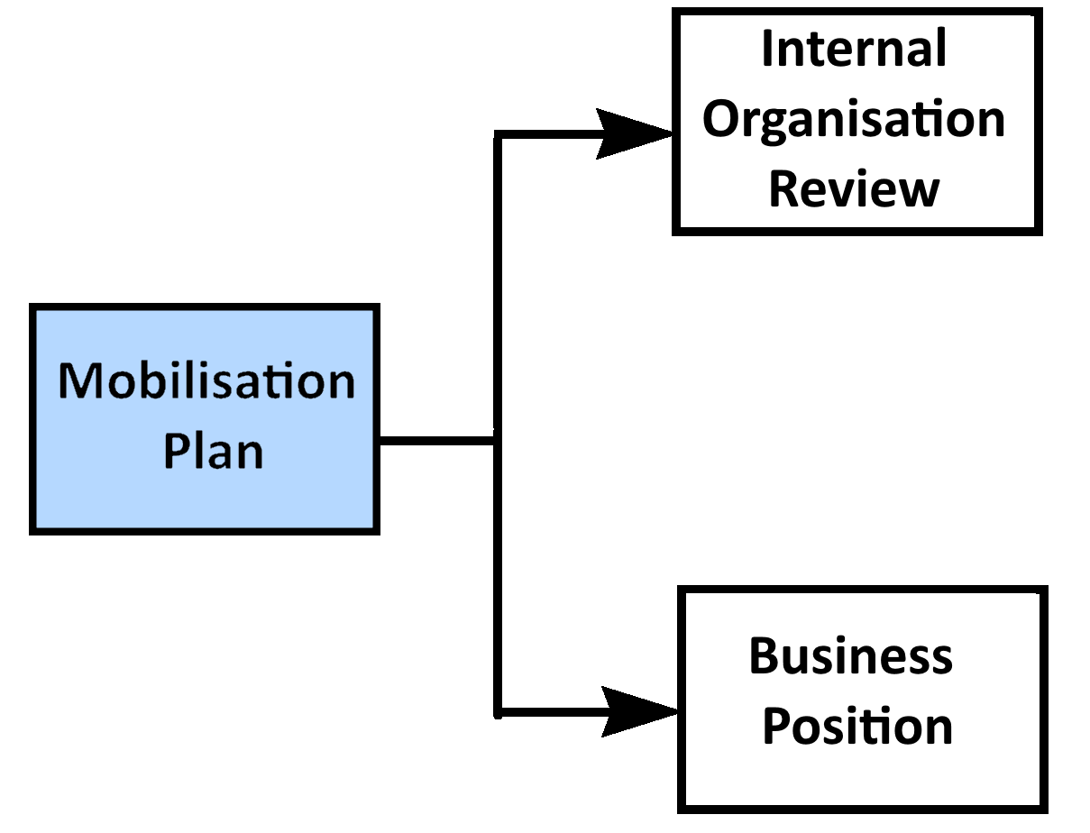 Mobilisation Plan.png