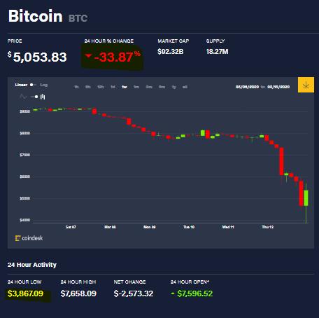 Bitcoin tuvo un mínimo de 3867,09 USD en las últimas 24 horas, luego de un desplome de más de 30%. Ante esto algunas ballenas decidieron vender sus criptomonedas.