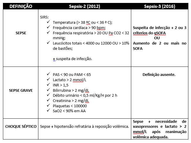Mudanças de sepsis-2 para sepsis-3 - Sanar Medicina