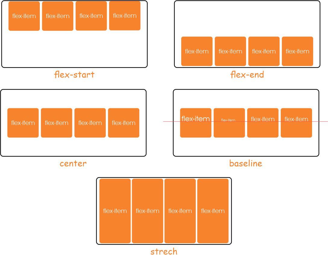 css flexbox align-items example