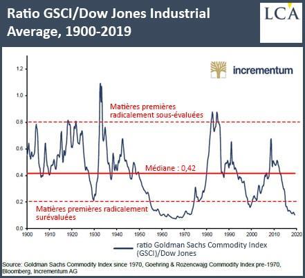 Graphique ratio GSCI/cours du Dow Jones