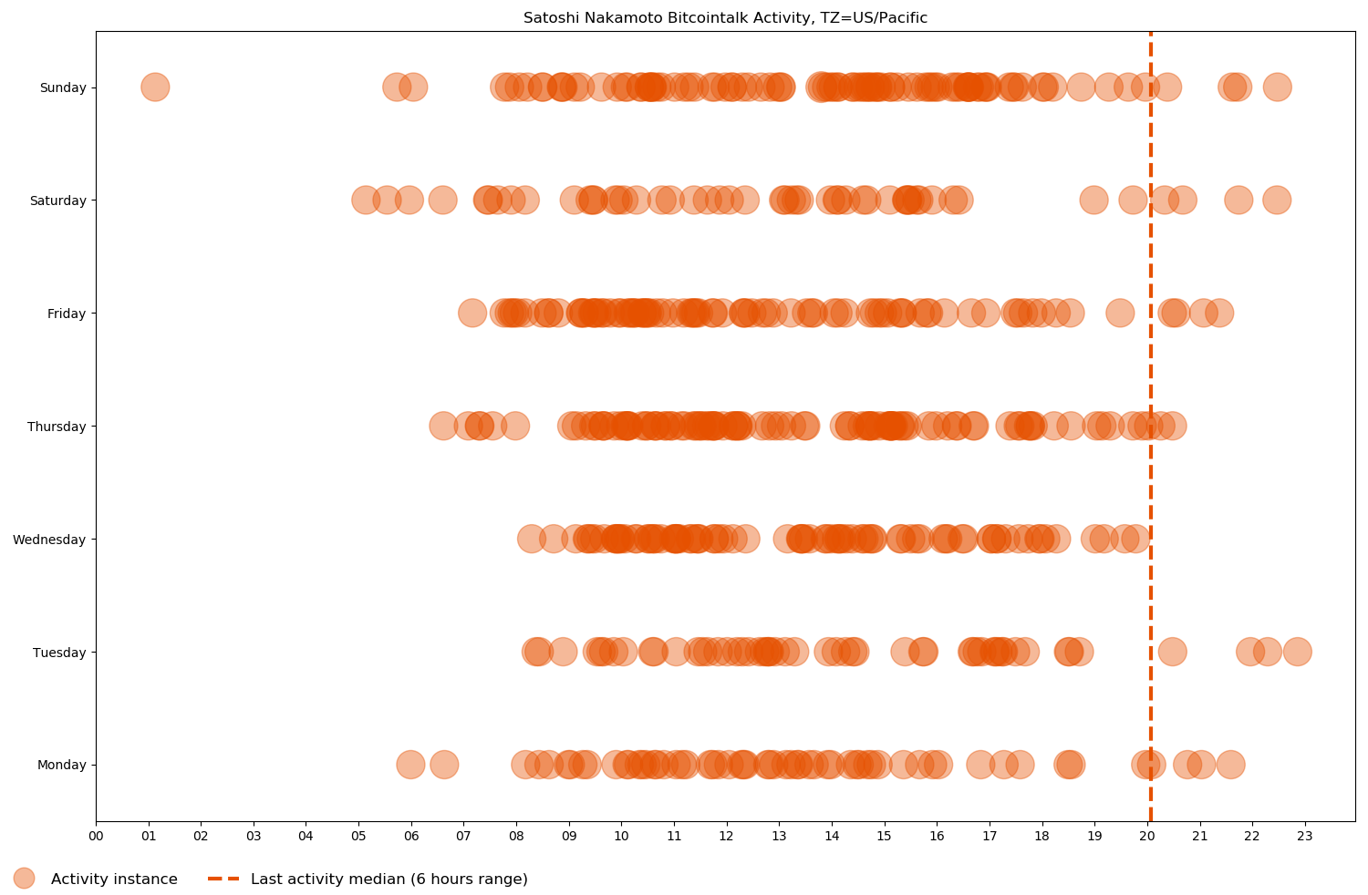 Scatter chart of Satoshi Nakamoto's Bitcointalk activity, from his first post on November 22, 2009 to his last one on December 12, 2010, based on day of the week and time of day in the US/Pacific time zone.