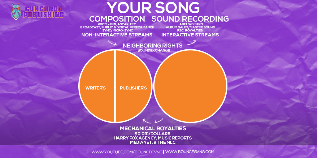 The Two Copyrights chart revenue
