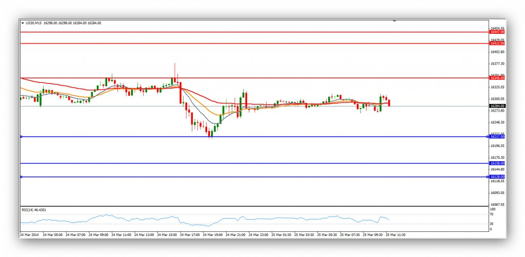 Compartirtrading Post Day Trading 2014-03-25 Dow 15 minutos
