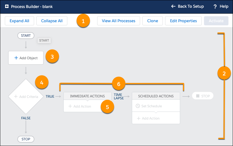 Automated process with Process Builder