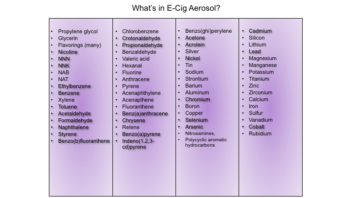 List of chemicals in e-cigs