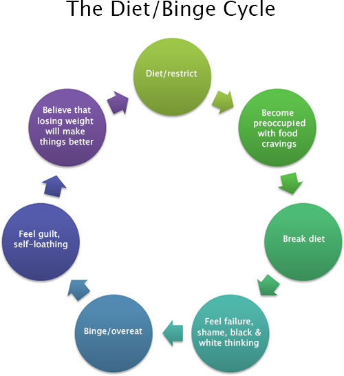The diet binge cycle showing a diagram of dieting, craving, binge eating, and trying again
