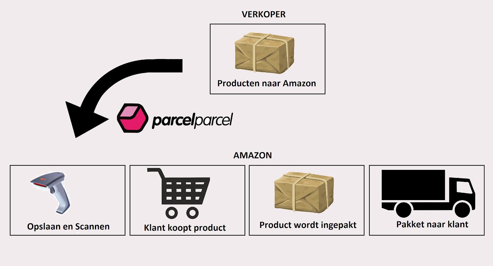 Werkwijze Amazon FBA